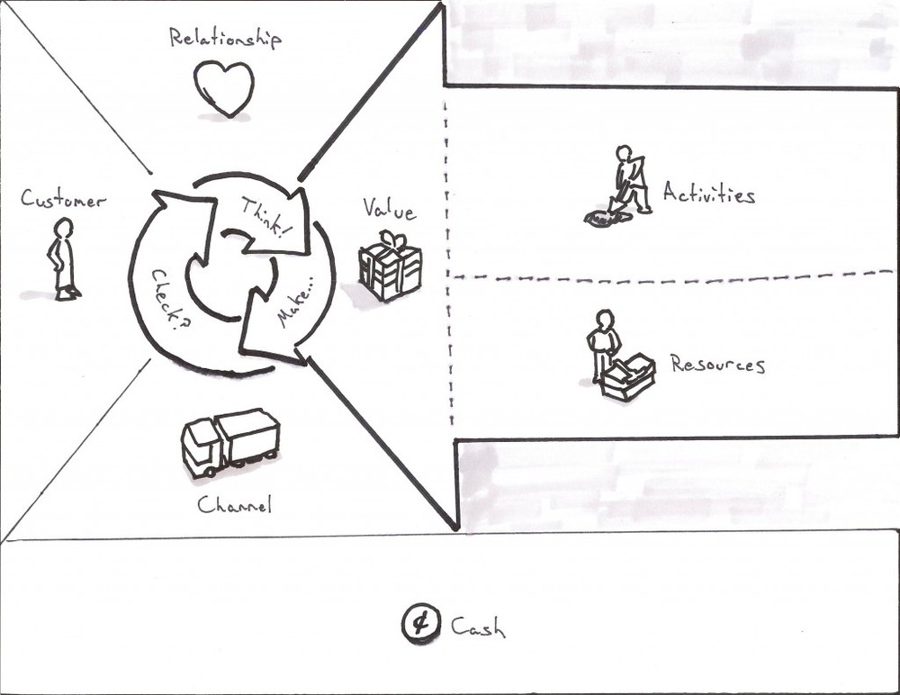 Business Model Canvas for User Experience | We Love Lean – Lean ...