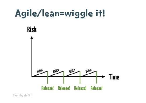 4-agile