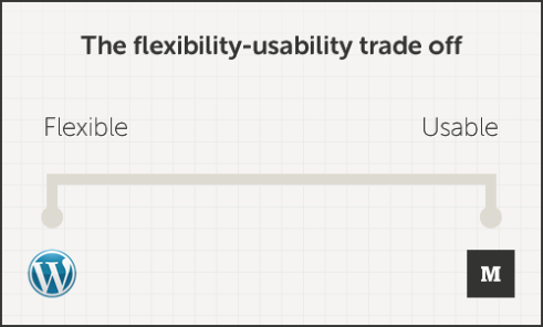The flexibility-usability trade off
